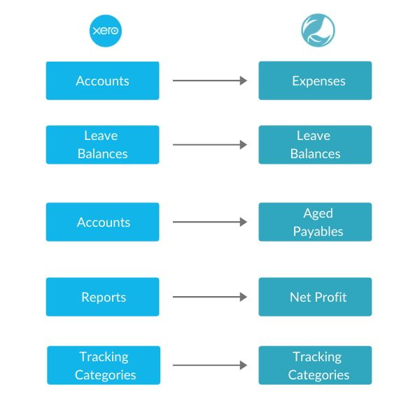 Cubiko and Xero integrate seamlessly. Cubiko pulls across accounts, leave balances, journals, reports and tracking categories.