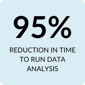 95% reduction in time to run data analysis
